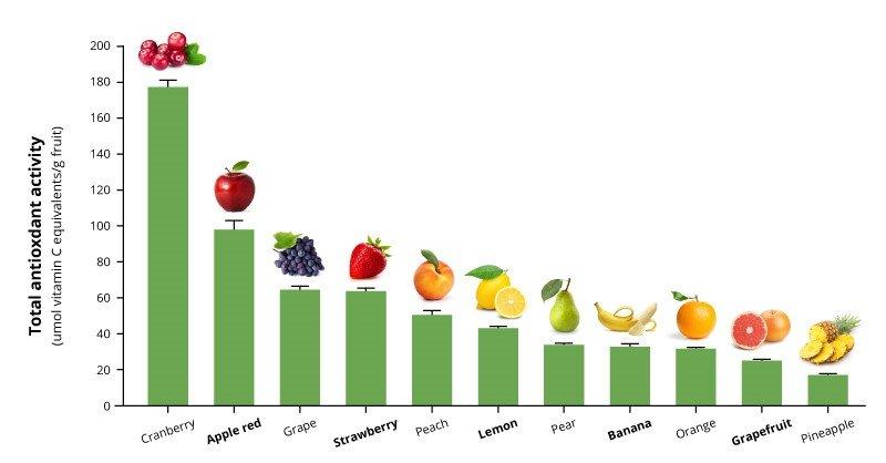 Διατροφική Αξία του Μήλου