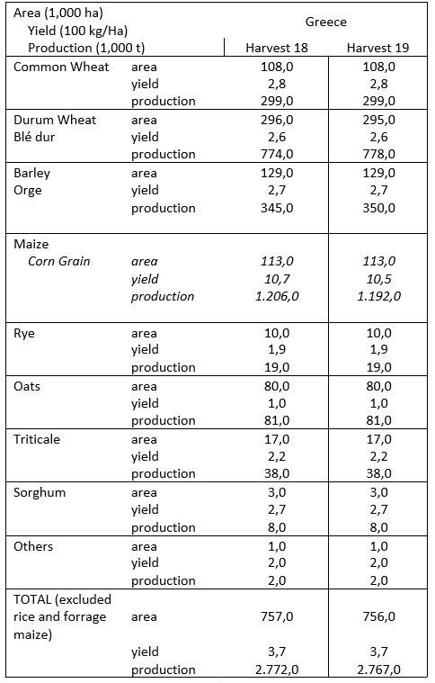 Συγκριτικές τιμές Καλλιεργούμενης έκτασης και απόδοσης
