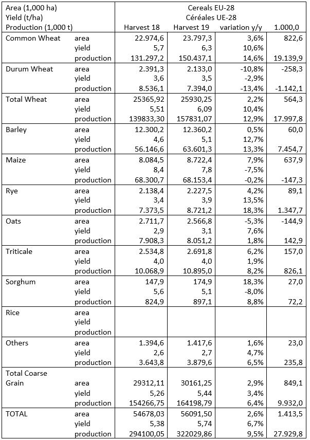 Συγκριτικές τιμές Καλλιεργούμενης έκτασης