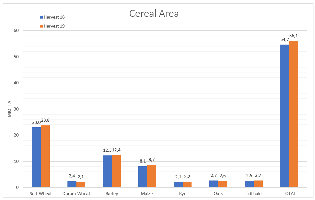 Cereal Area