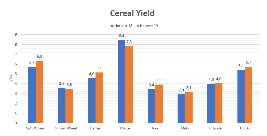 Cereal Yield