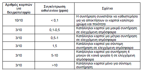 Τιμές εσωτερικής συγκέντρωσης αιθυλενίου