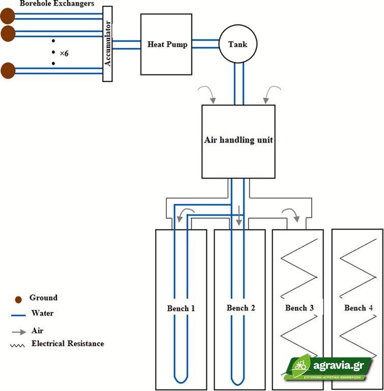 Καλλιέργεια Θερμοκηπίου Εξοικονόμηση Ενέργειας