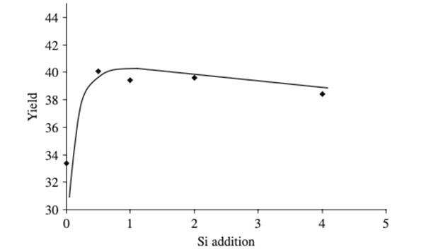 Σχέση μεταξύ προσθήκη πυριτίου (Si) στην συνταγή
